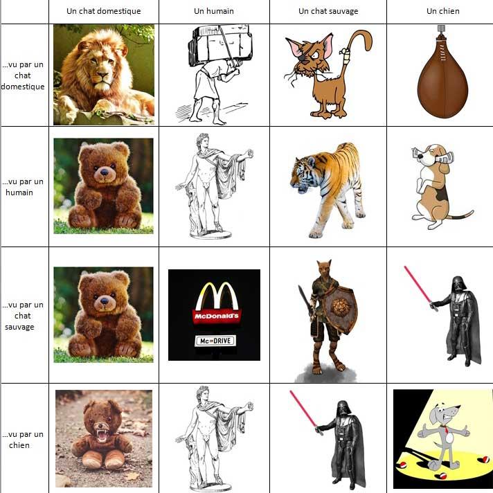 Tableau les chats vus par les humains, vus par les chiens - Humour Chat